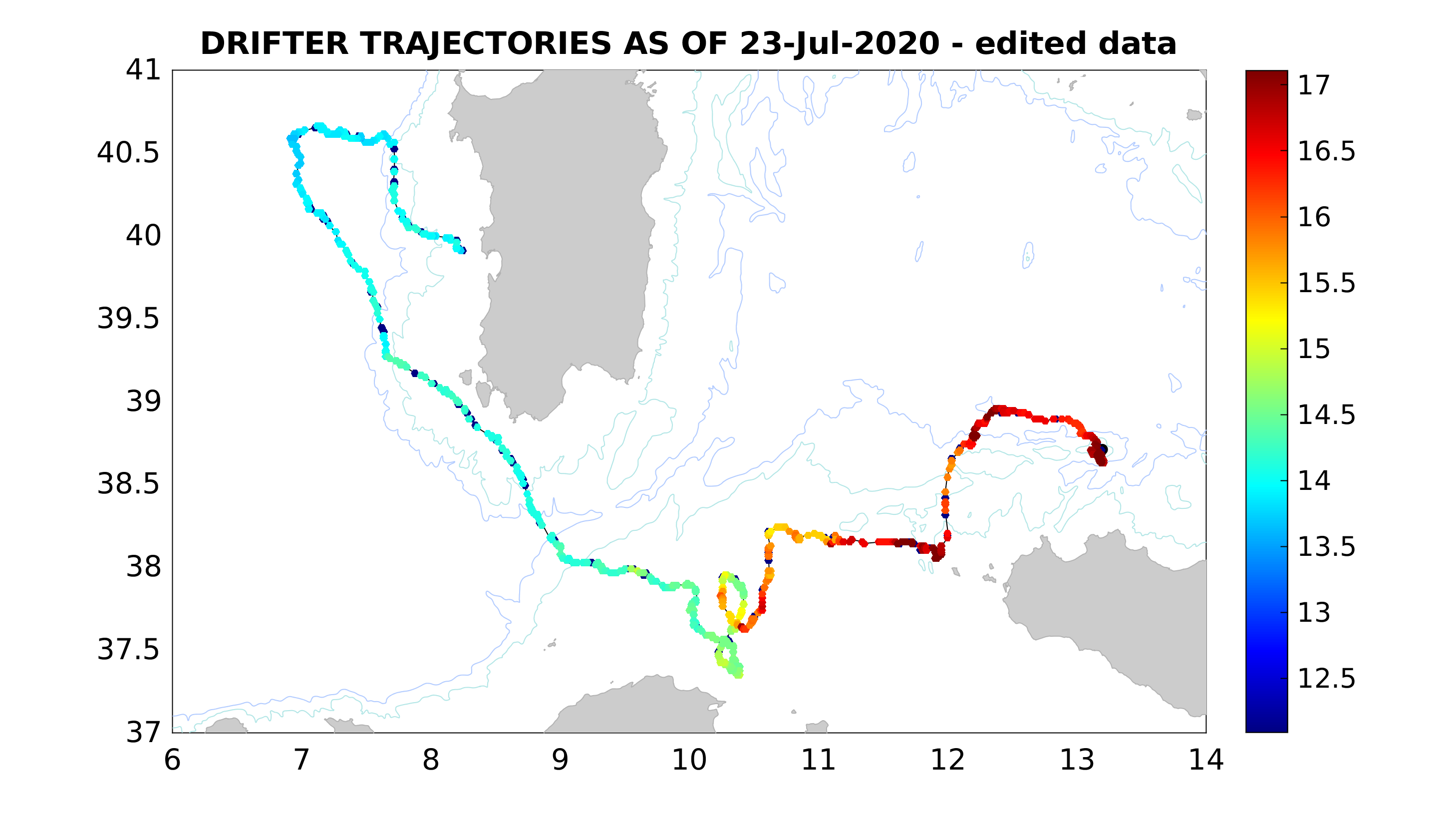 Trajectory with SST
